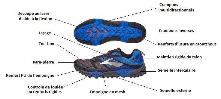 anatomie chaussure running trail