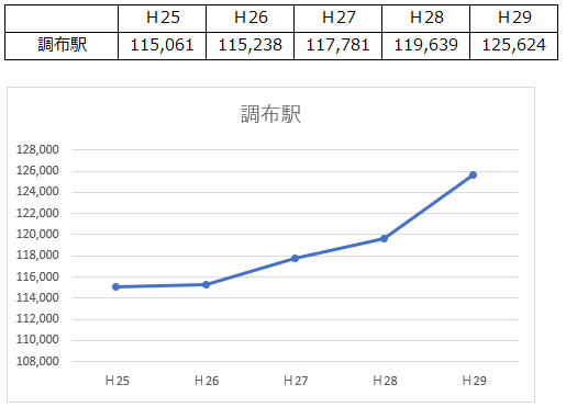 最寄り駅の乗降客数1日平均