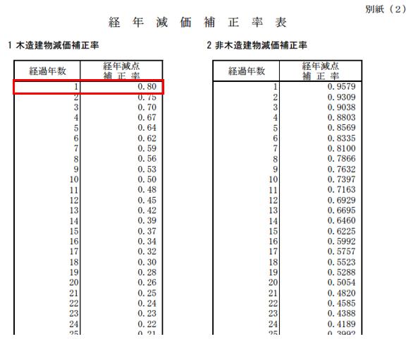 経年減価補正率表