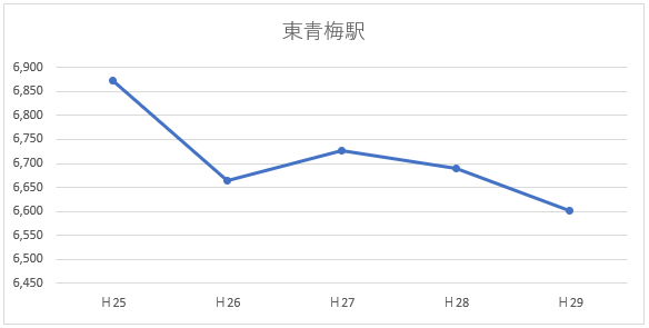 乗車人数グラフ