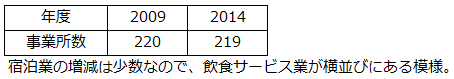 稲城市の事業所数(宿泊業、飲食サービス業)