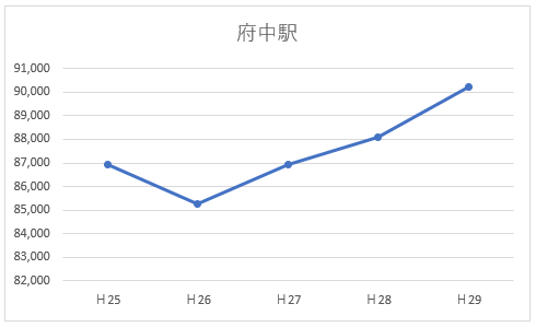 府中駅の乗降客数
