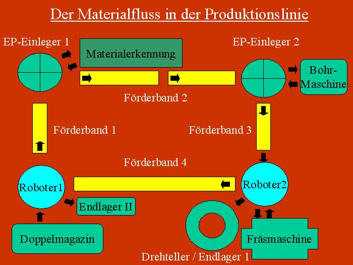 Bild 13.4 Materialfluss