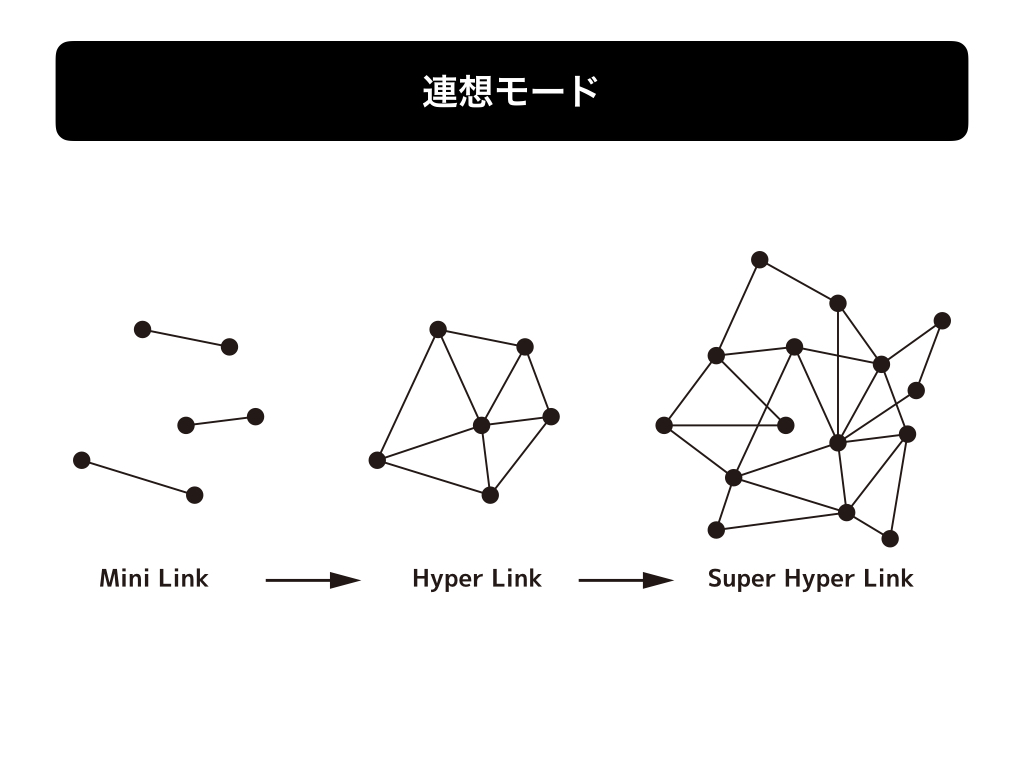 Thinking diagram takebon studio thinking diagram7 pooptronica Image collections