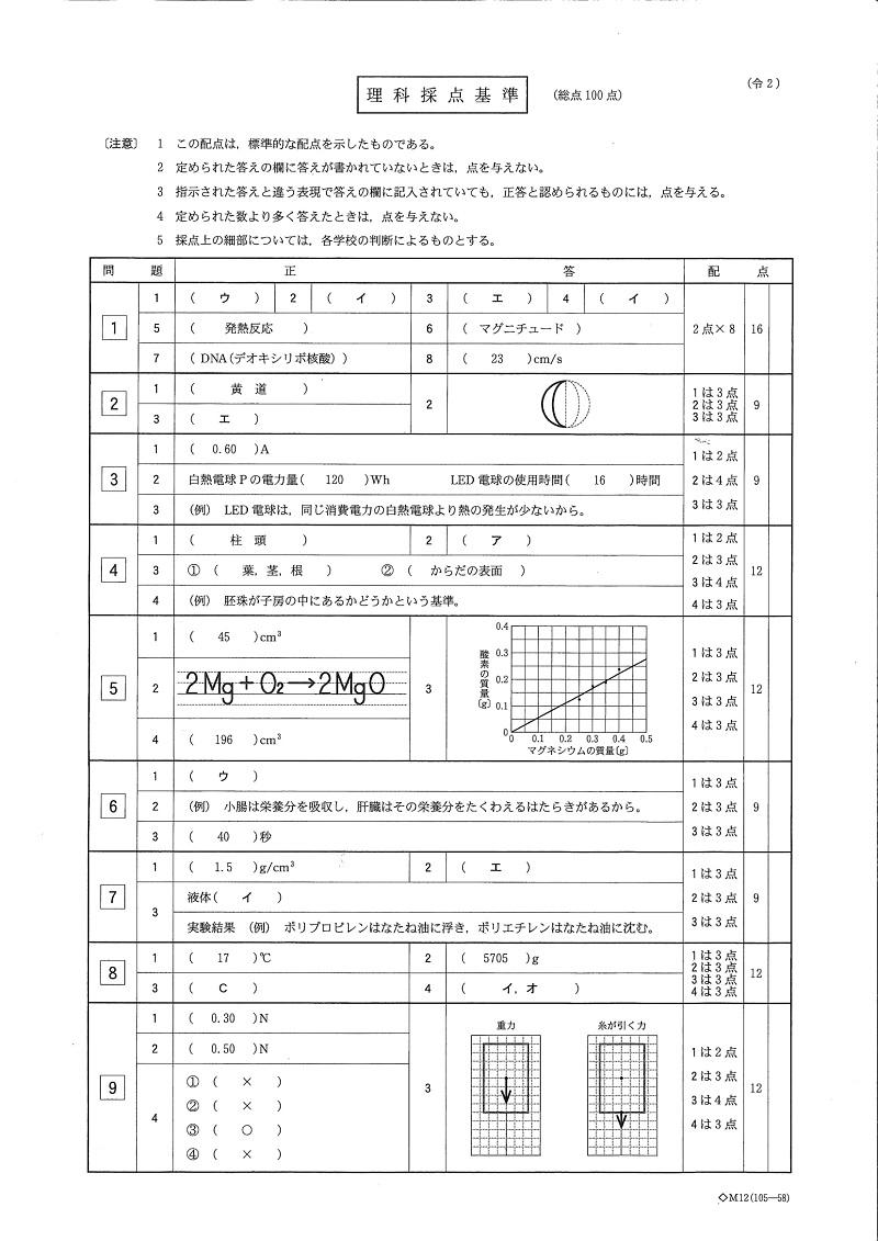 栃木県立高校入試 学力検査 理科問題・解答