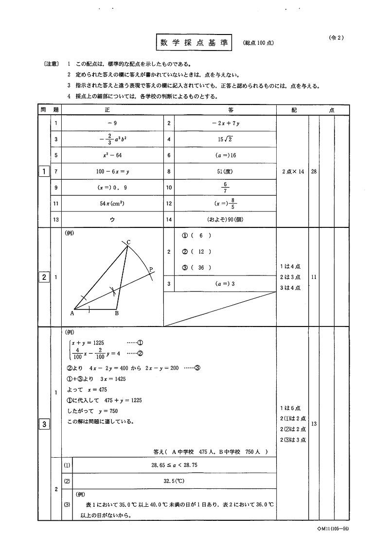 栃木県立高校 学力検査問題・解答