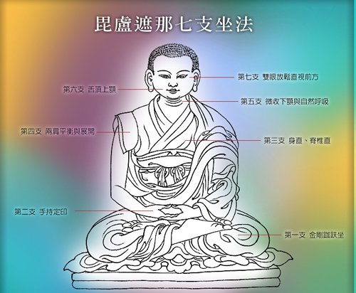 la posture de Vairocana en sept points