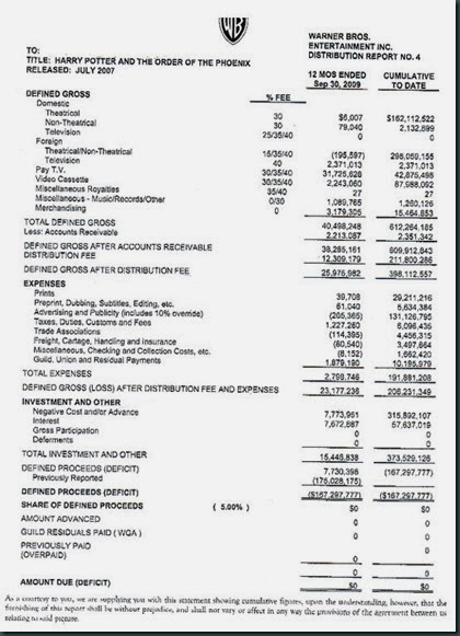Harry Potter Warner Brothers balance sheet - Example of Hollywood accounting