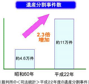 相続診断士の増加傾向を表したグラフ