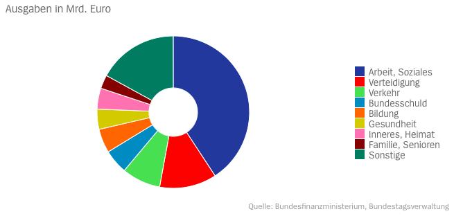 haushalt deutschland 2019