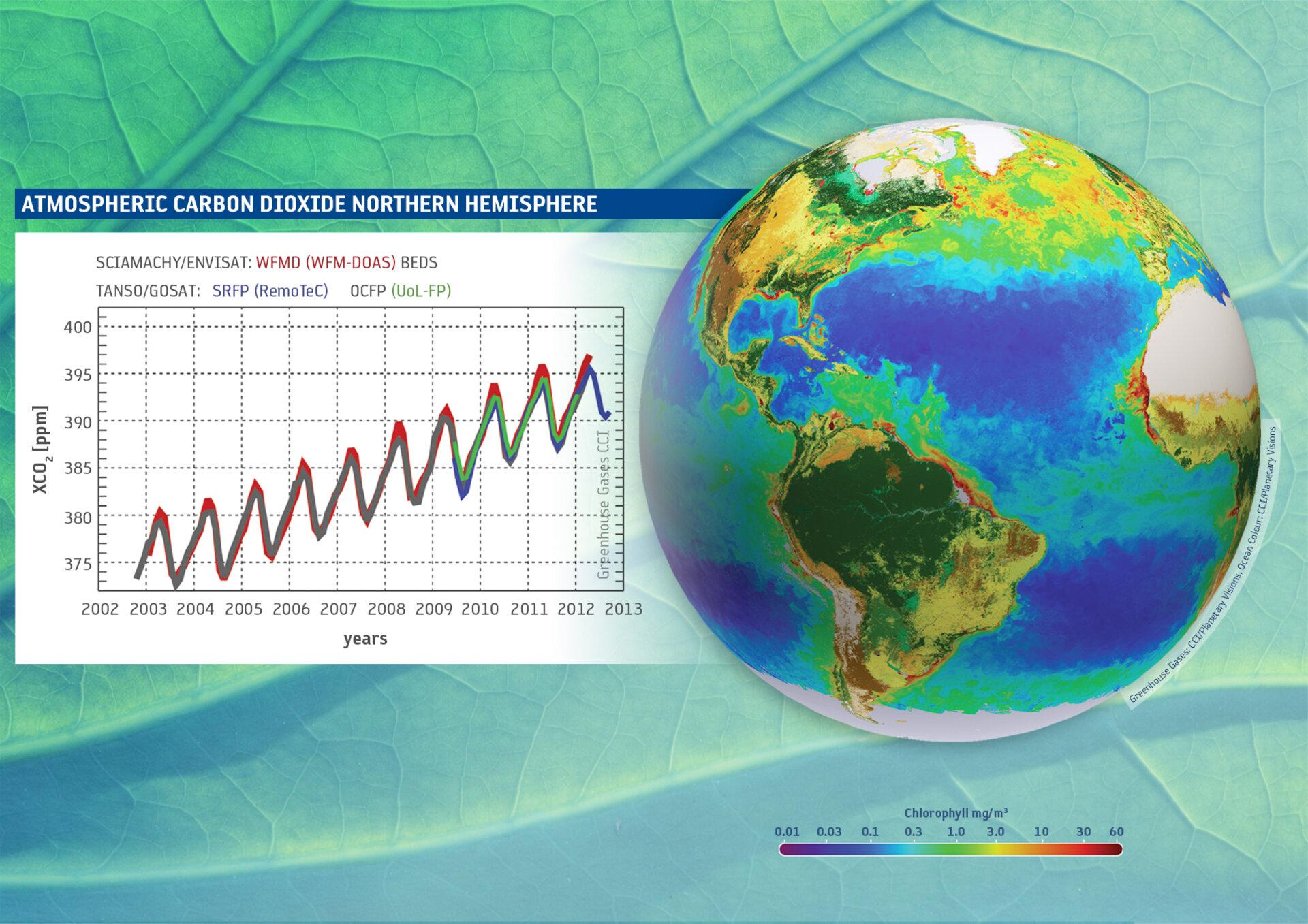 """""""Count Carbon"""" – Video über die satellitengestütze Erfassung von Kohlenstoff und die ESA Climate Change Initiative"""