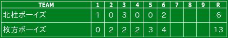 2015/8/4 第46回日本少年野球選手権全国大会3回戦