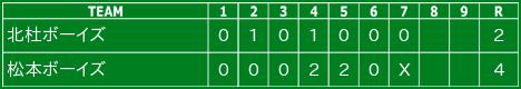 7/5(日) 第9回ジャイアンツカップ 関東予選大会