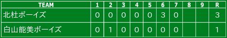 2015/8/3  第46回日本少年野球選手権全国大会2回戦