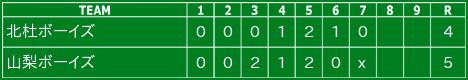 2015/9/21 山梨県支部ジュニア大会〔東日本選抜予選)