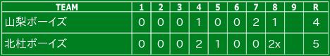 2016年6月18日 準決勝(延長8回タイブレーク) 北杜ボーイズ長坂グラウンド