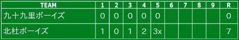 第19回千葉日報旗 ウィルソン杯  第2回戦 11:30〜 東金公園 野球場
