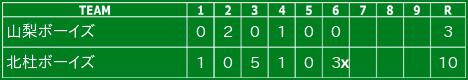 2015/6/14 決勝 山梨学院高校グラウンド