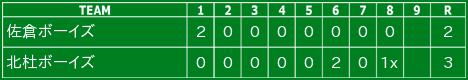 第19回千葉日報旗 ウィルソン杯  第1回戦  14:00〜 柏ボーイズグランド
