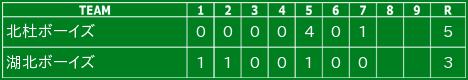 2015/8/2 第46回日本少年野球選手権全国大会 1回戦