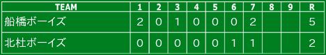 第19回千葉日報旗 ウィルソン杯  第3回戦 13:30〜 東金公園 野球場