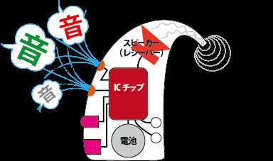 吹田補聴器 構造イメージ
