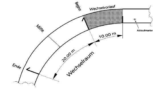 Die Wechselzone in der 4 x 100 Meter-Staffel