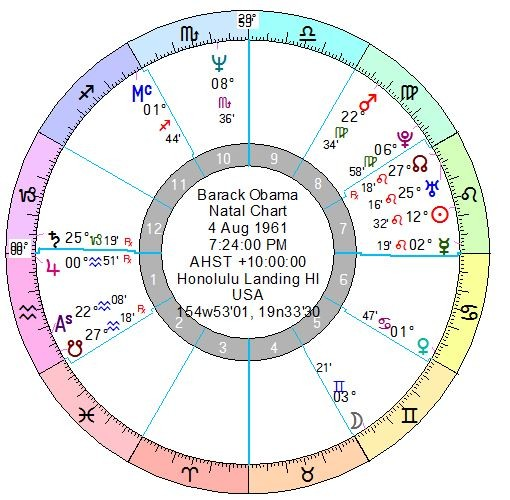 Natal Chart Report For Barack Obama Astralluck Tarot And