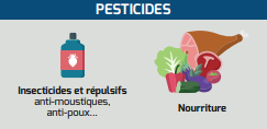 Famille des pesticides (source : institut national du cancer)