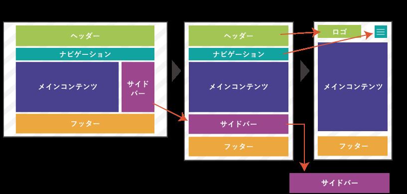 レスポンシブWEBデザインのよくある動き