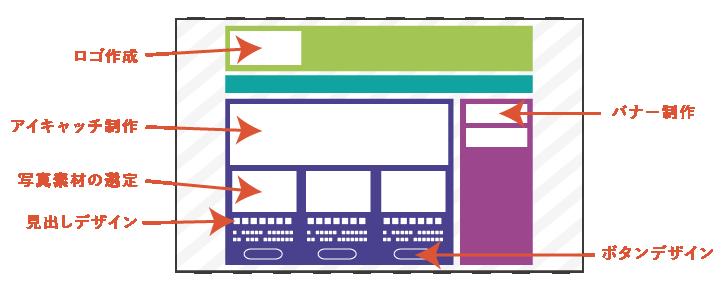 アイキャッチ制作から文章や写真の適切な配置、キャッチコピーや必要な写真素材はこちらでご提案可能。
