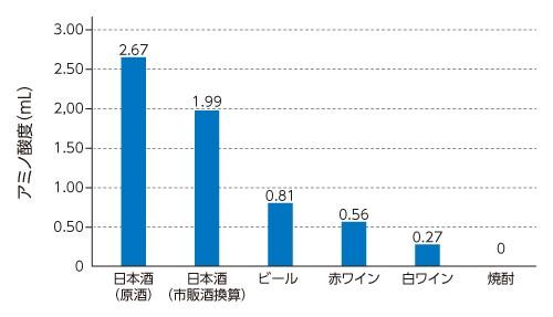 日本酒に含まれるアミノ酸は太りにくい体を作り美肌効果がある