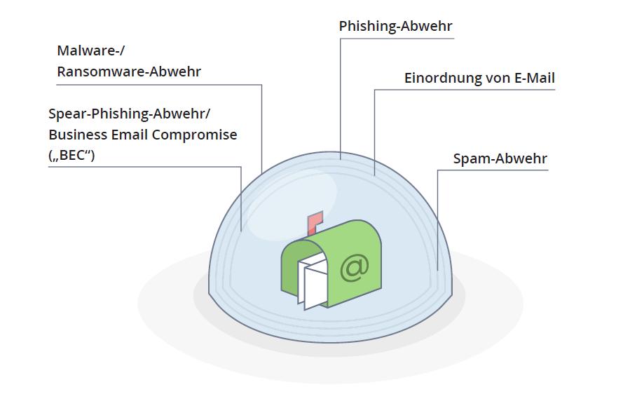 Infografik 360 Grad E-Mail-Sicherheit
