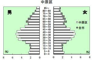 中原区の人口ピラミッド (川崎市保健統計 平成24年度 より)
