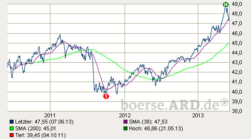 3 Jahres-Chart (Quelle: http://kurse.boerse.ard.de/ard/kurse_einzelkurs_charts.htn?i=4657854&time=30000)