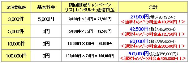 FAXDM大キャンペーン料金試算
