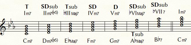 ナチュラルマイナー・ダイヤトニック・コードの機能分類:Cm