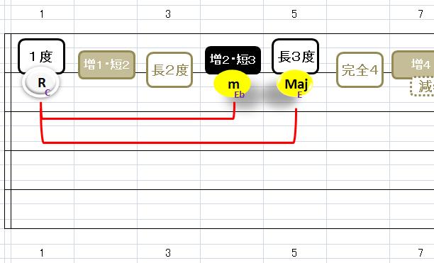 Root-m3M3