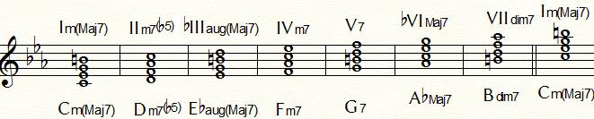Cハーモニック・マイナー・ダイヤトニック・コード
