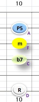 Ⅲ:Dm7 ②③④+⑥弦