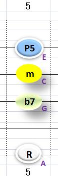 Ⅲ:Am7 ②③④+⑥弦