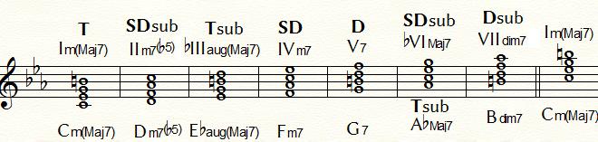 ハーモニックマイナー・ダイヤトニック・コードの機能分類:Cm