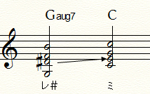 Gaug7⇒Cにおける変化音と半音上昇進行