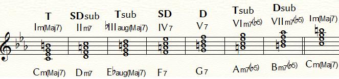 メロディックマイナー・ダイヤトニック・コードの機能分類:Cm