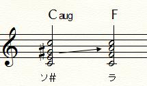 Caug⇒Fにおける変化音と半音上昇進行