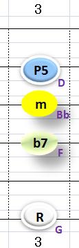 Ⅱ:Gm7 ②③④+⑥弦