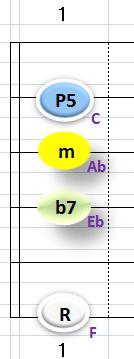 Ⅱ:Fm7 ②③④+⑥弦