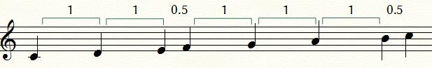 メジャースケールの音程表