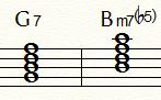 ドミナント:Ⅴ7とⅦm7(b5)