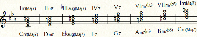 Cメロディック・マイナー・ダイヤトニック・コード